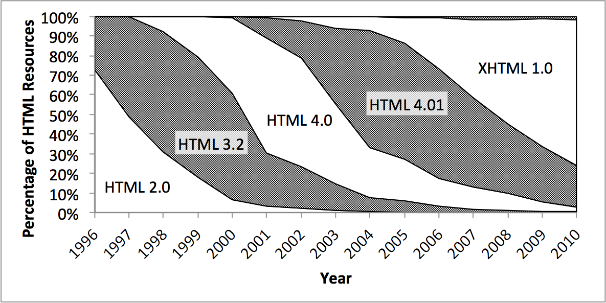 HTML Versions Over Time