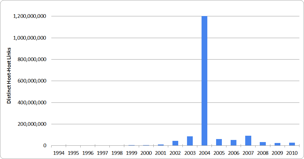 Distinct Host-Host Links By Year